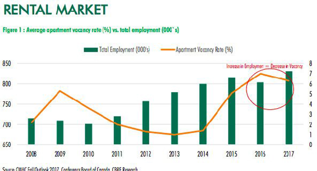 Cbre reports calgary apartment vacancy rate falling for Residential lease for apartment or unit in multi family