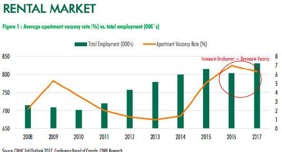 Property Management Rates Calgary